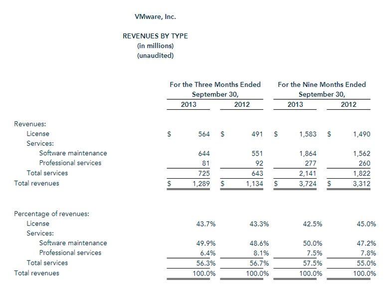 VMW revenue by type q3