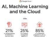 Infographic: AI, Machine Learning and the Cloud