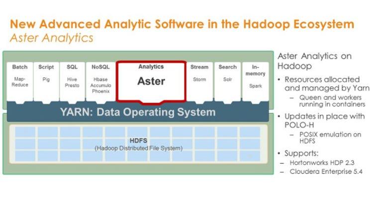 Teradata Aster on Hadoop