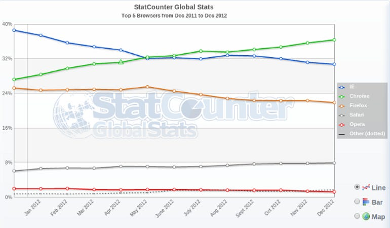 StatCounterDec2012