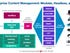 The future of enterprise content is modular and headless