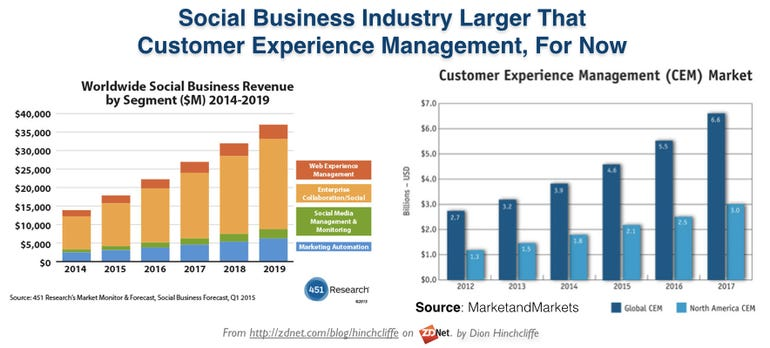 Social Business Industry Larger That  Customer Experience Management, For Now