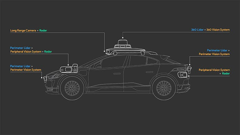 The Fifth-Generation Waymo Driver