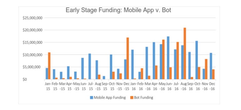 While bots get the buzz, apps get the lion's share of funding according to report ZDNet