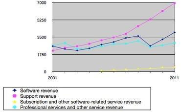 SAP line of business revs 2001-2011