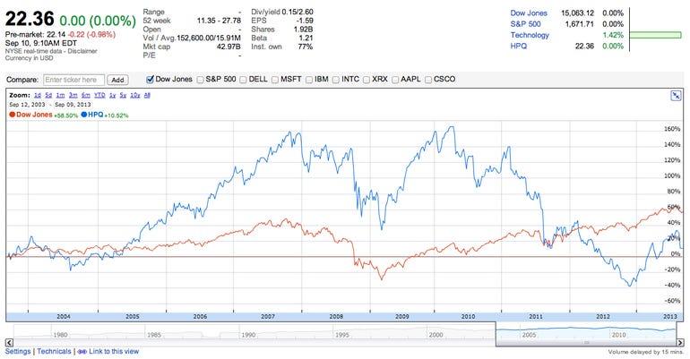 hp-stock-price-10yr-vs-dow-lg