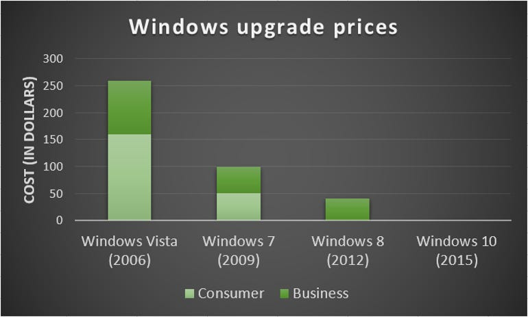 windows-upgrade-prices-at-launch.png
