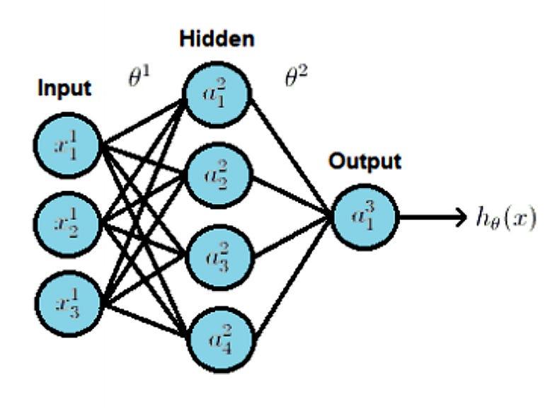 three-layer-neural-network