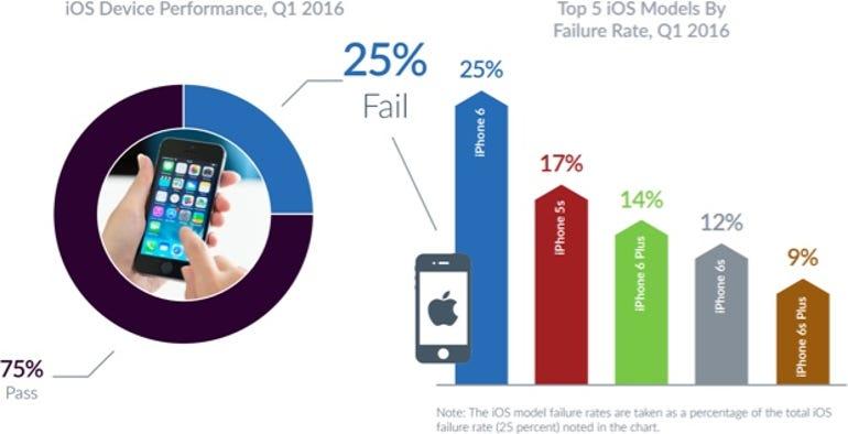 iOS device failure rate