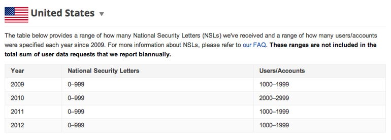 zdnet-google-fbi-requests-march-2013