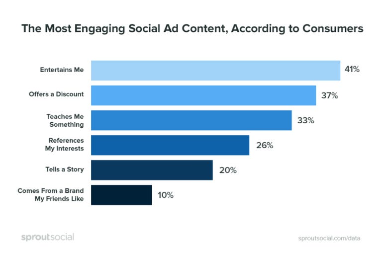 Four in ten consumers scroll past, and no longer trust social ads ZDNet