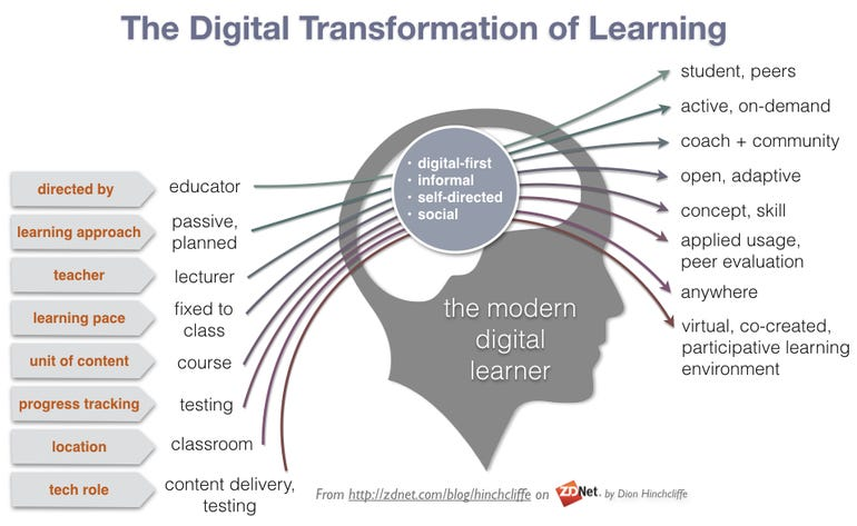 The Digital Transformation of Learning: Community, Microlearning, Situated, On-Demand, Self-Service