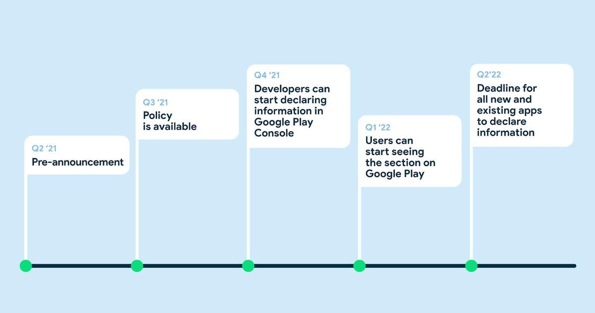 google-privacy-information-timeline.png