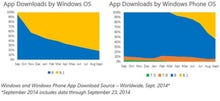 Windows Phone 8.1 tops downloads from Microsoft's app store