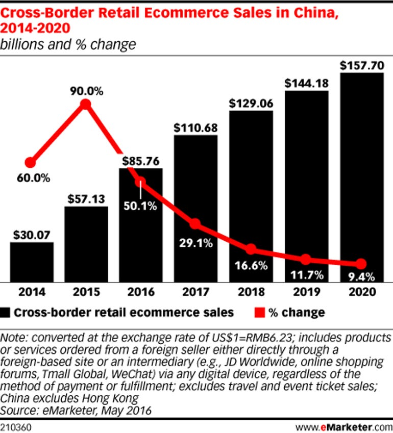 china-ecomemarketer.png