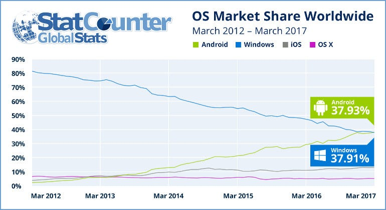 StatCounter Operating System Popularity 2012-2017