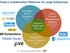 While there are hundreds of options, most enterprises end up looking at this short list of platforms and capabilities for workforce collaboration.