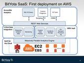 BitYota launches, eyes data warehousing as a service