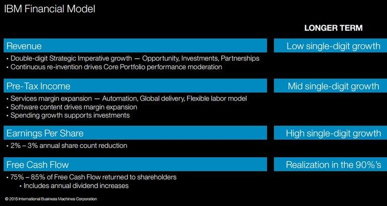 ibm-financial-plan-2015.jpg