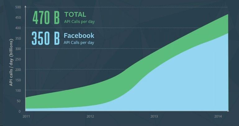 facebook api calls
