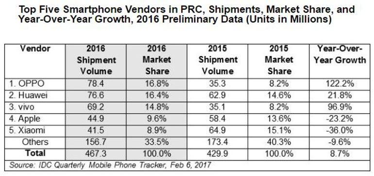ziff-idc-smartphone-sales-china-2016.jpg