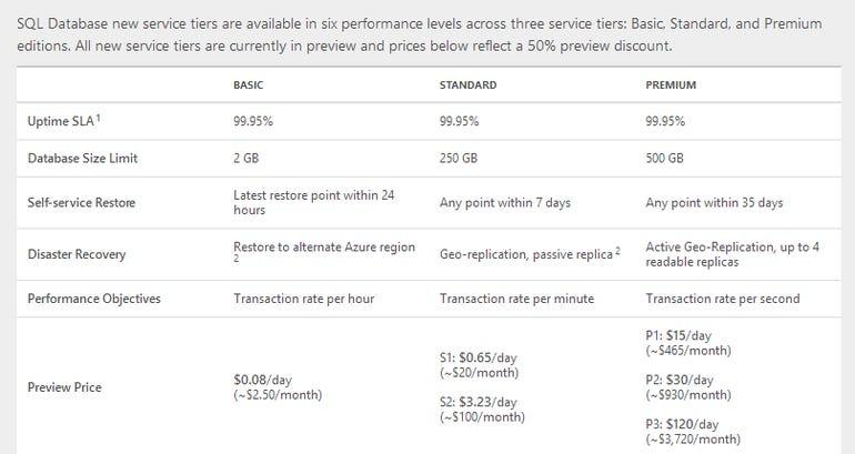 clouddatabasetierpricing