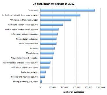sme-uk-sectors