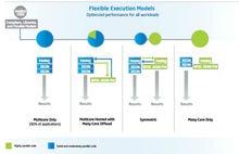 Big data spurring HPC, co-processor workloads