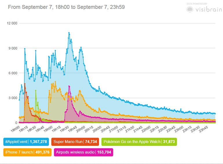 Twitter's reaction to the Apple Launch ZDNet