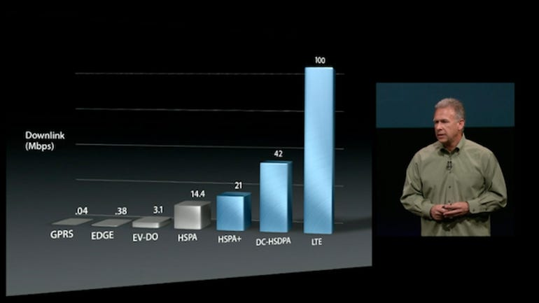 apple-lte-graph-zaw2