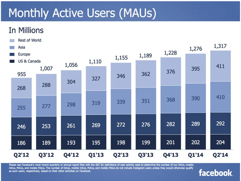 Facebook-hits-new-milestone-now-makes-more-than-1-from-each-of-its-410-million-active-users-in-Asia-chart1
