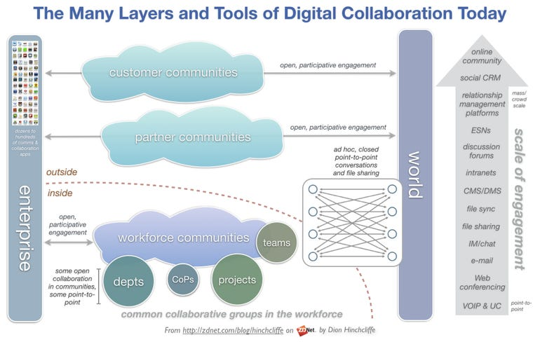 Layers of Digital, Social, Team, Community Collaboration