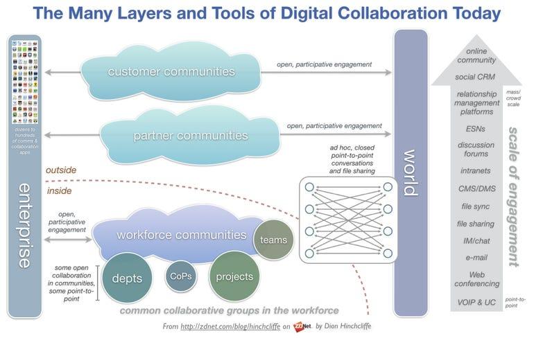Layers of Digital, Social, Team, Community Collaboration