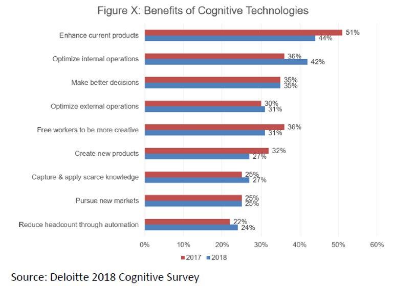 ai-2018-deloitte-survey-benefits.png