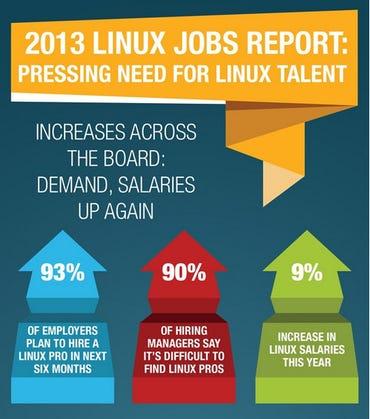 LinuxJobs2013