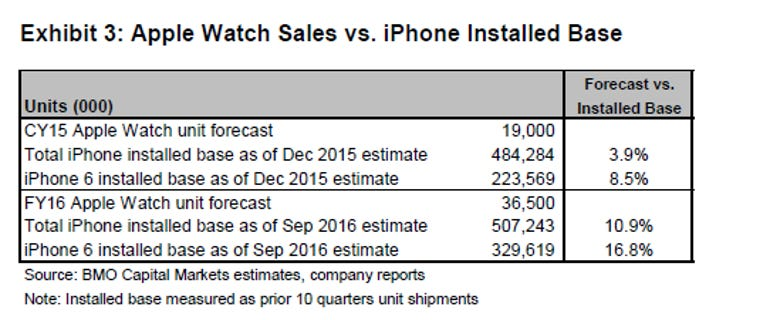 apple-watch-forecast.png