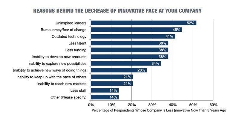 reasons-for-decreased-innovation.jpg