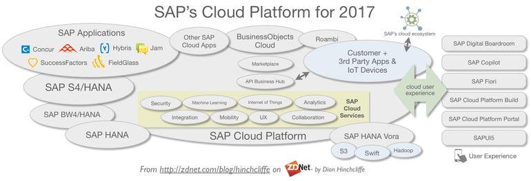 SAP's Cloud Platform for 2017: HANA, computing, analytics, big data, machine learning, IoT, and user experience