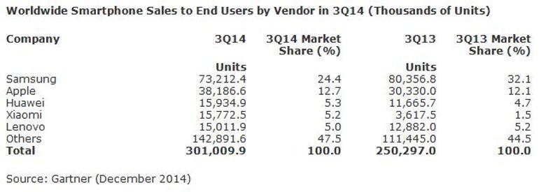 gartner-smartphones-2014q3-table1.jpg