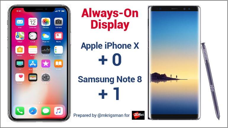 Note 8 Iphone X  always on display