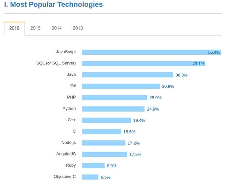 Most Popular Languages