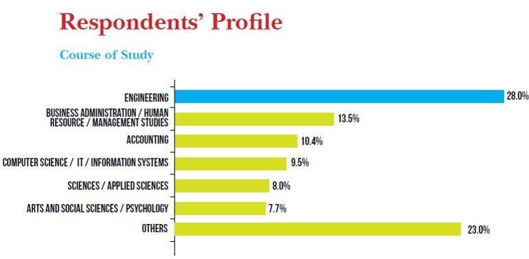 Jobscentral 2012 respondents profile