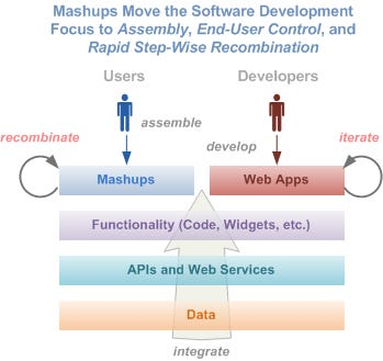 Mashups Move the Software Development Focus to Assembly, End-User Control, and Rapid Step-Wise Recombination