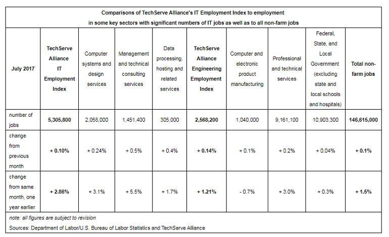 techserve-alliance-it-jobs-index.png