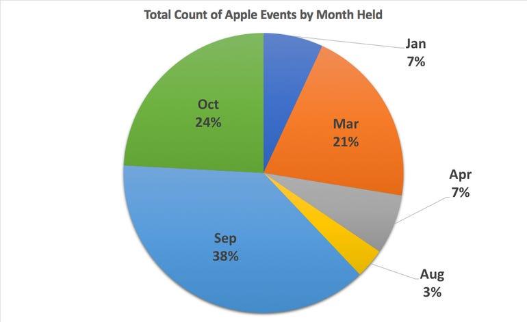october-event-pie-chart.jpg