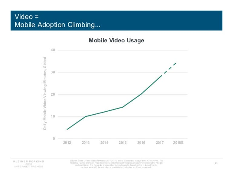 internet-trends-report-2018-23-638.jpg