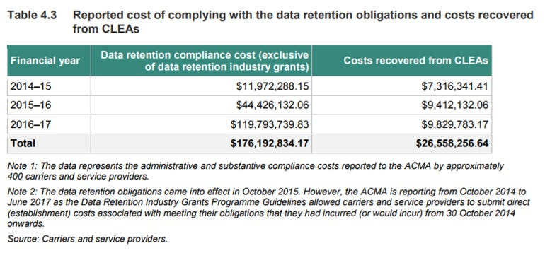 data-retention-compliance-cost-acma-2017.png