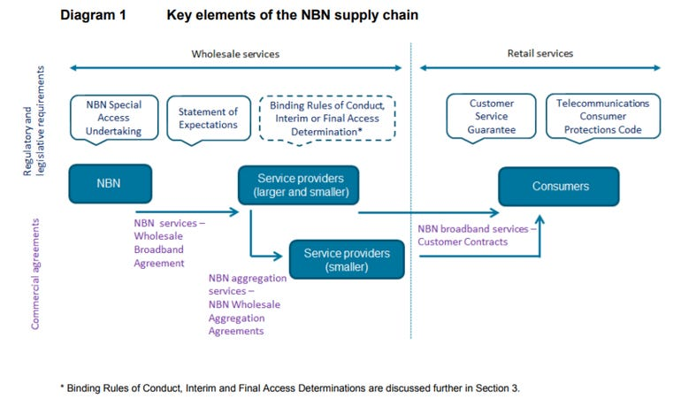 accc-nbn-wholesale-service-standards-inquiry.png