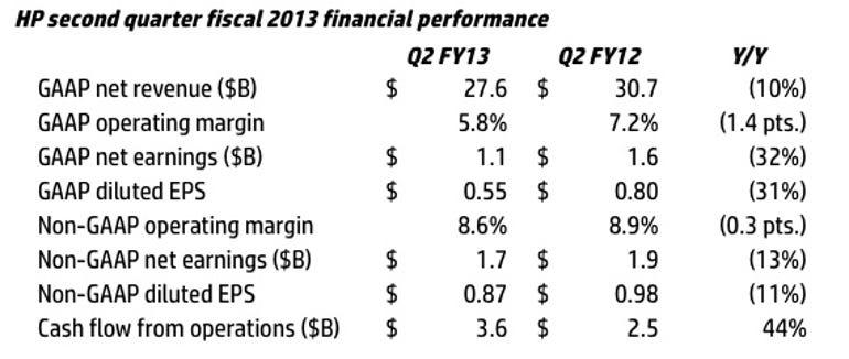 zdnet-hp-q2-2013-earnings