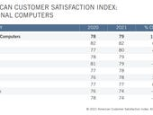 PC makers HP, Lenovo, Acer, Dell show customer satisfaction gains